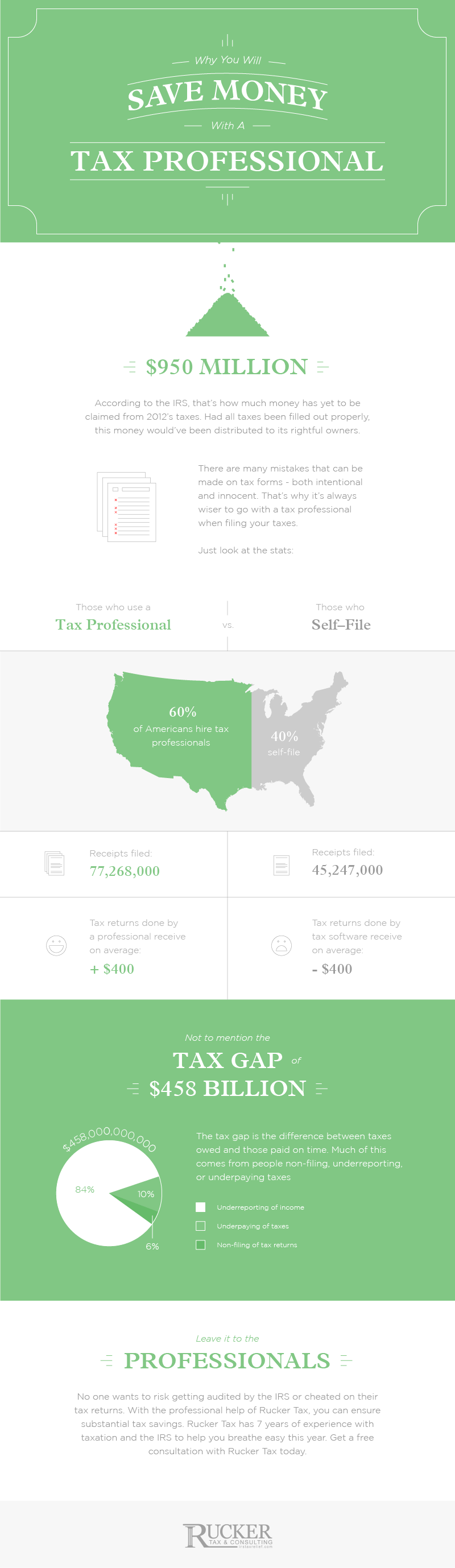 Tax filing statistics infographic - IRS facts